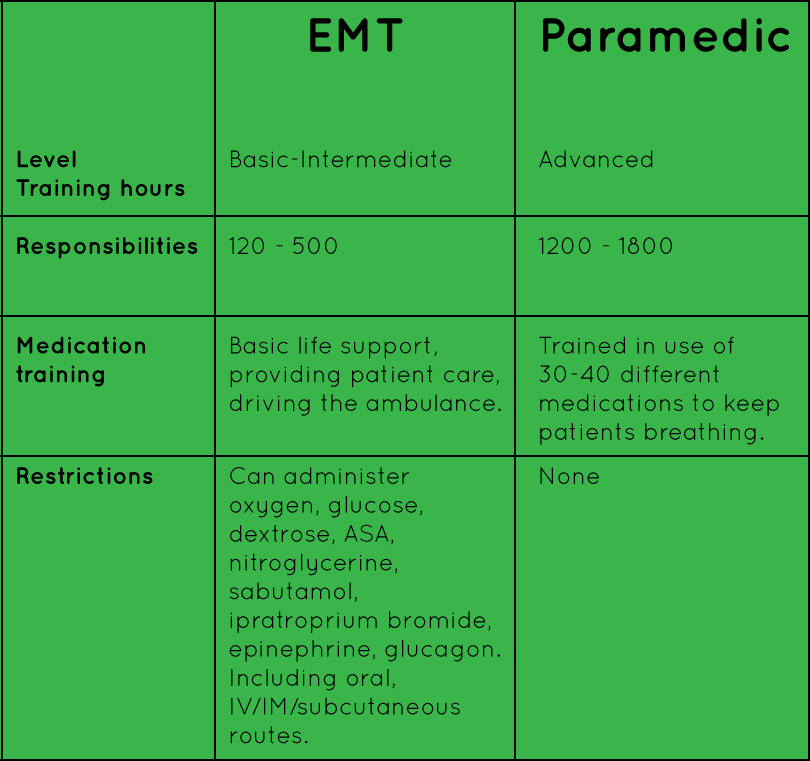 So You Want To Be A Paramedic Emt Tutor Lite App Review