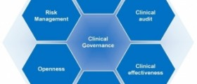 What is clinical governance