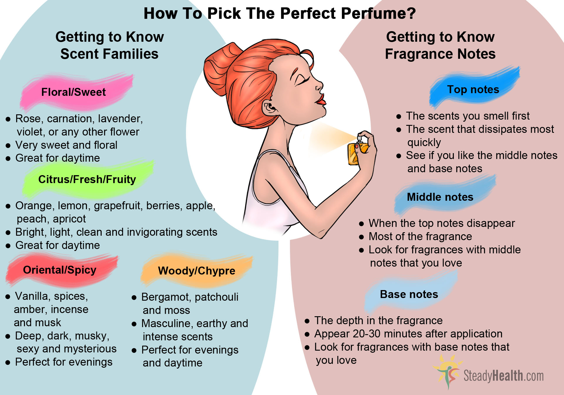 Learn How to Choose Your Perfume