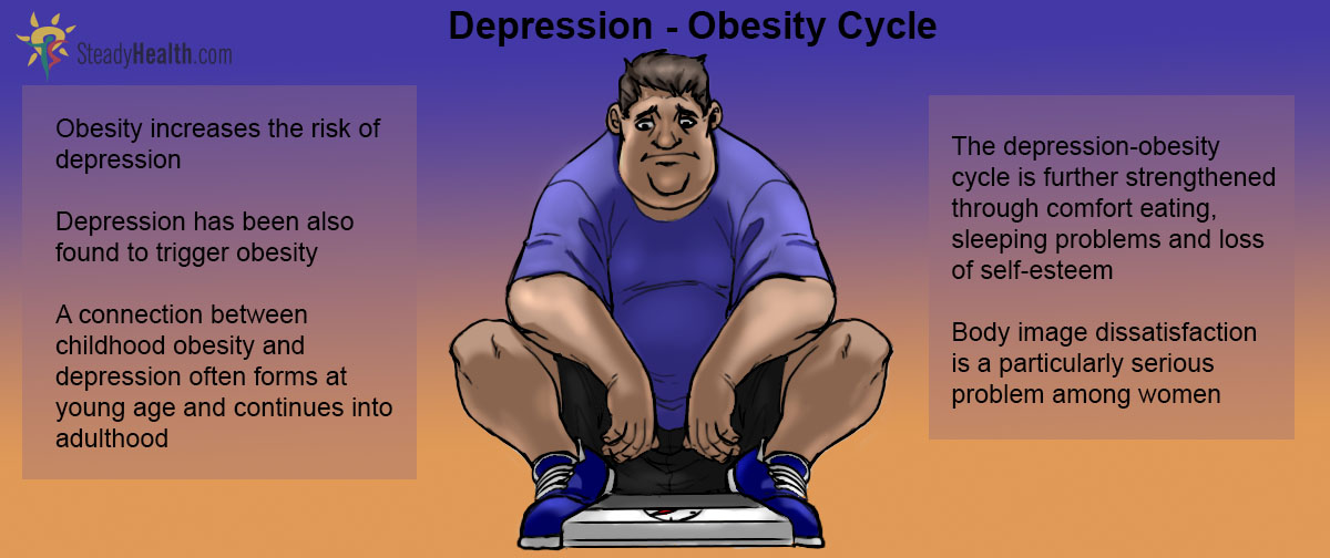 obesity self esteem depression Low self-esteem and depression both fill a mind with negative thoughts.