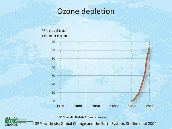 Ozone therapy for cancer