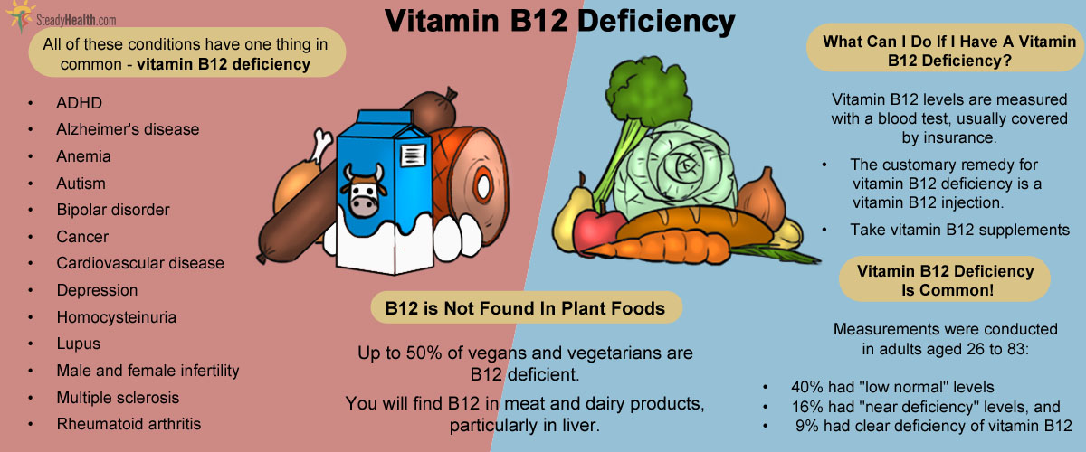 Vitamin b6 deficiency and memory loss picture 5