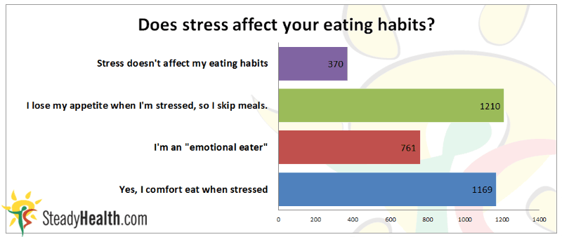 Does stress affect eating habits?