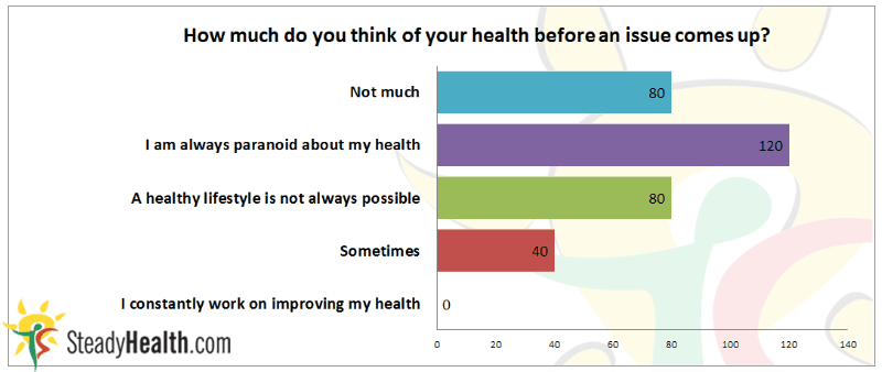 How much people think of their health before an issue comes up?