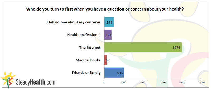 Who do people turn to first when they have a question or concern about their health?